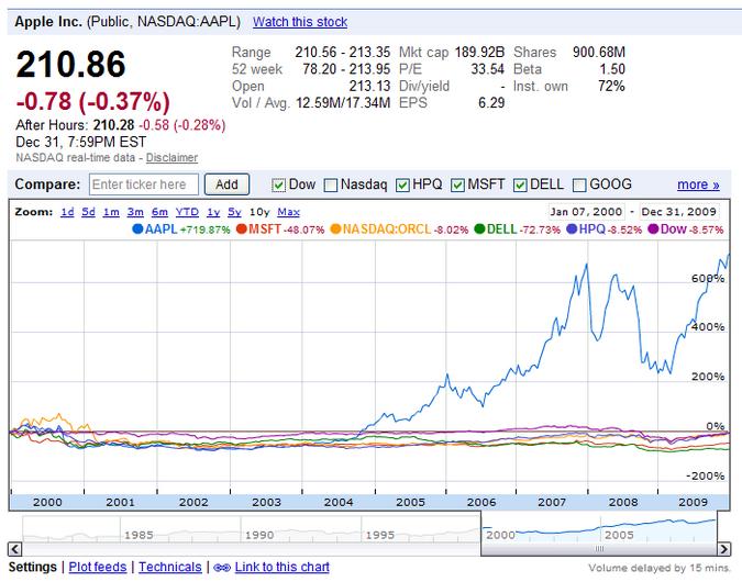 Apple stock, 2000-2009