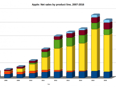 Apple Net Sales (2007-2016)